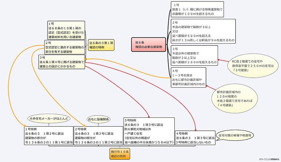 確認の特例関連図