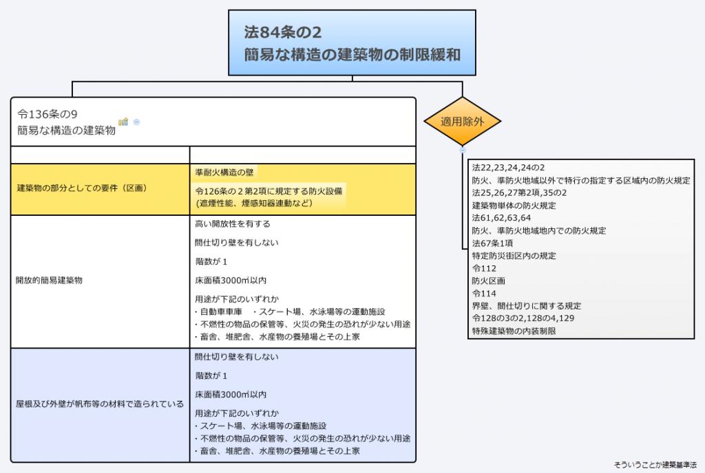 法84の2簡易な構造