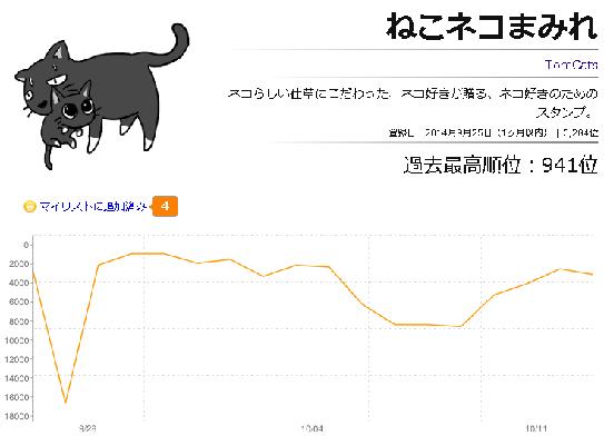 ねこネコまみれ1013スタリコ推移グラフ