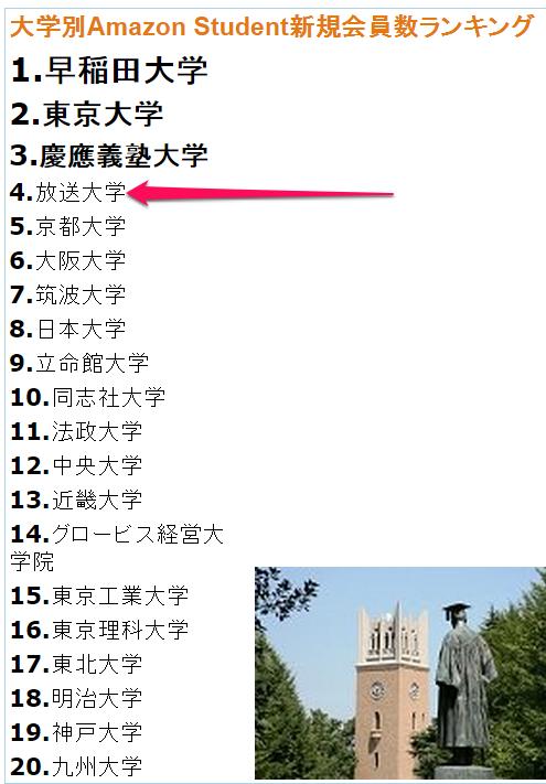 amasutu大学ランキング
